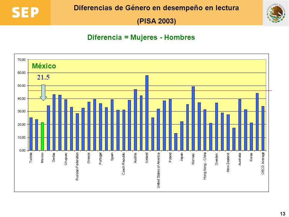 13 21.5 Diferencia = Mujeres - Hombres Diferencias de Género en desempeño en lectura (PISA 2003) México