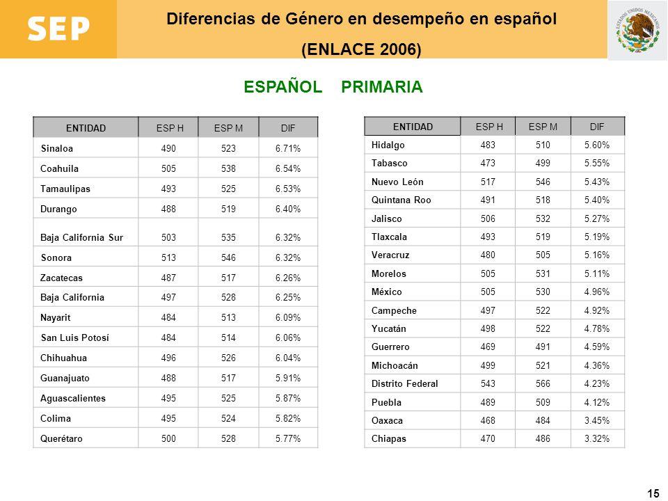 16 Diferencias de Género en desempeño en matemáticas (ENLACE 2006) MATEMÁTICAS PRIMARIA ENTIDADMat HMat MDIF Zacatecas5015203.90% Durango5015193.50% Aguascalientes5095253.29% Sinaloa5135303.23% Coahuila5145292.93% Sonora5245392.89% Nayarit5015142.72% Tlaxcala5075212.68% Guanajuato4965092.58% Tabasco4774892.57% Chihuahua5095222.54% Tamaulipas4975102.52% San Luis Potosí4915032.45% Hidalgo4915032.30% Baja California Sur5065172.11% Michoacán5145252.05% ENTIDADMat HMat MDIF Querétaro5045142.05% Guerrero4824922.02% Morelos5135231.98% Colima5075161.84% Jalisco5205291.79% Campeche5085171.76% Baja California5045121.71% Veracruz4904981.69% Puebla4995061.56% Oaxaca4794871.54% Quintana Roo4945011.51% México5105171.38% Nuevo León5315391.38% Yucatán5005071.29% Chiapas4894941.08% Distrito Federal5445470.66%