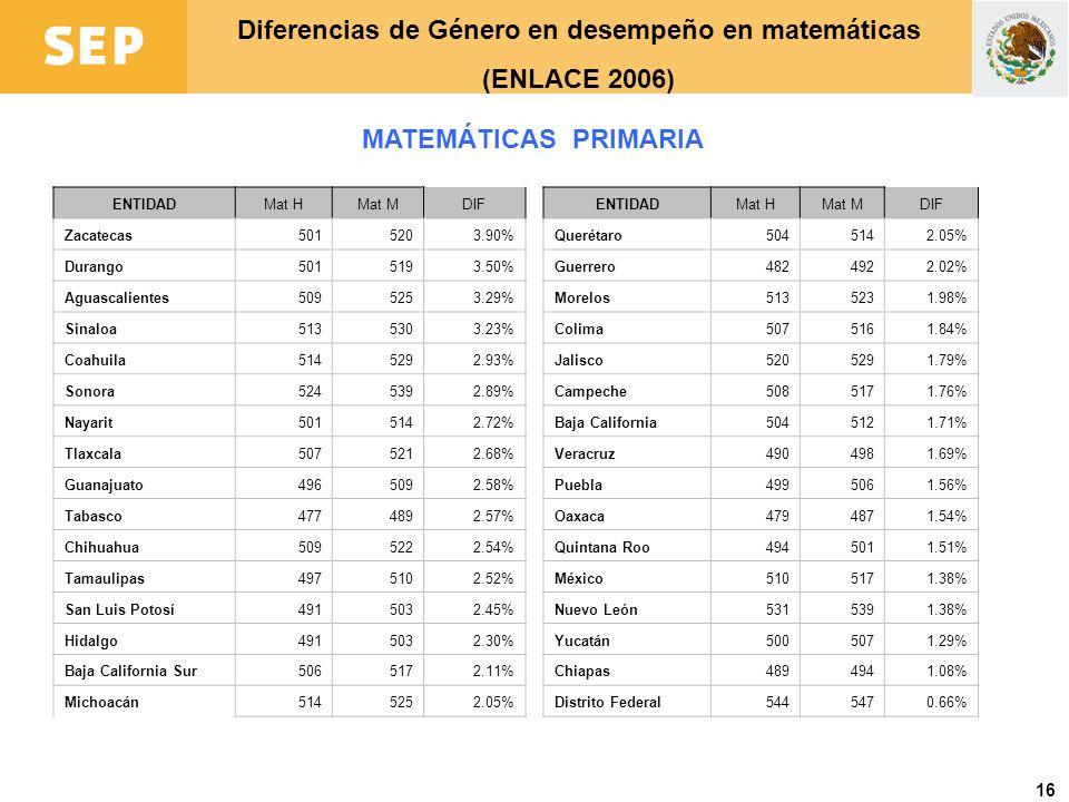 16 Diferencias de Género en desempeño en matemáticas (ENLACE 2006) MATEMÁTICAS PRIMARIA ENTIDADMat HMat MDIF Zacatecas5015203.90% Durango5015193.50% A