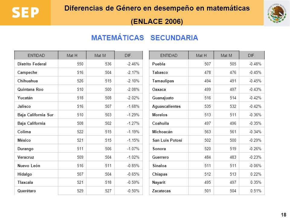 18 Diferencias de Género en desempeño en matemáticas (ENLACE 2006) MATEMÁTICAS SECUNDARIA ENTIDADMat HMat MDIF. Distrito Federal550536-2.46% Campeche5