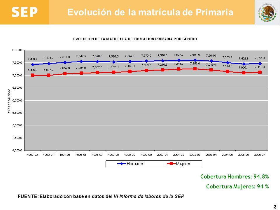 3 Evolución de la matrícula de Primaria FUENTE: Elaborado con base en datos del VI Informe de labores de la SEP Cobertura Hombres: 94.8% Cobertura Muj