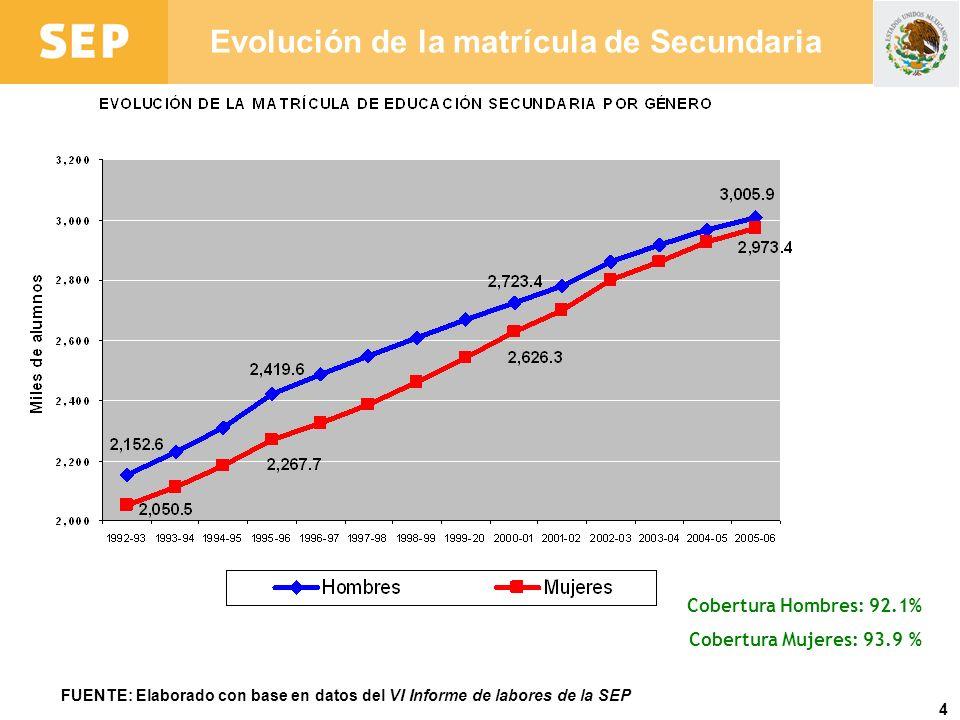 4 Evolución de la matrícula de Secundaria FUENTE: Elaborado con base en datos del VI Informe de labores de la SEP Cobertura Hombres: 92.1% Cobertura M