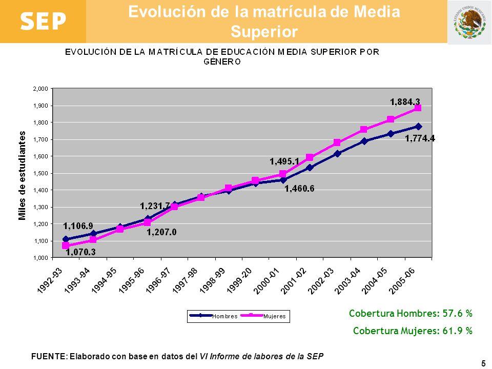 5 Evolución de la matrícula de Media Superior FUENTE: Elaborado con base en datos del VI Informe de labores de la SEP Cobertura Hombres: 57.6 % Cobert