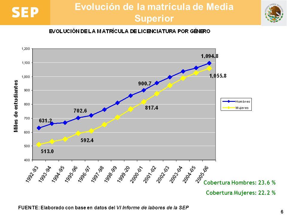 6 Evolución de la matrícula de Media Superior FUENTE: Elaborado con base en datos del VI Informe de labores de la SEP Cobertura Hombres: 23.6 % Cobert