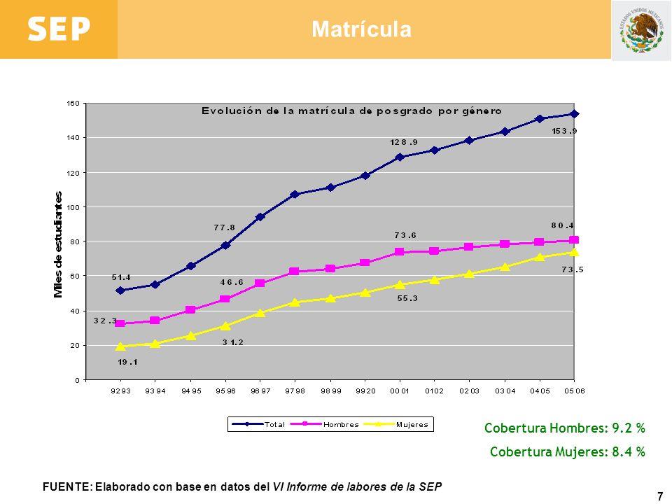7 Matrícula FUENTE: Elaborado con base en datos del VI Informe de labores de la SEP Cobertura Hombres: 9.2 % Cobertura Mujeres: 8.4 %
