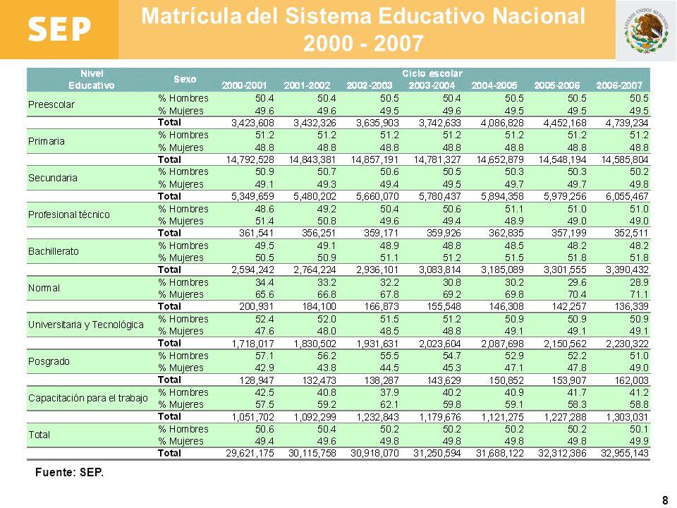 8 Matrícula del Sistema Educativo Nacional 2000 - 2007 Fuente: SEP.