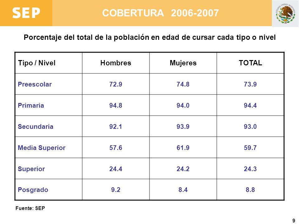 9 COBERTURA 2006-2007 Tipo / NivelHombresMujeresTOTAL Preescolar72.974.873.9 Primaria94.894.094.4 Secundaria92.193.993.0 Media Superior57.661.959.7 Su