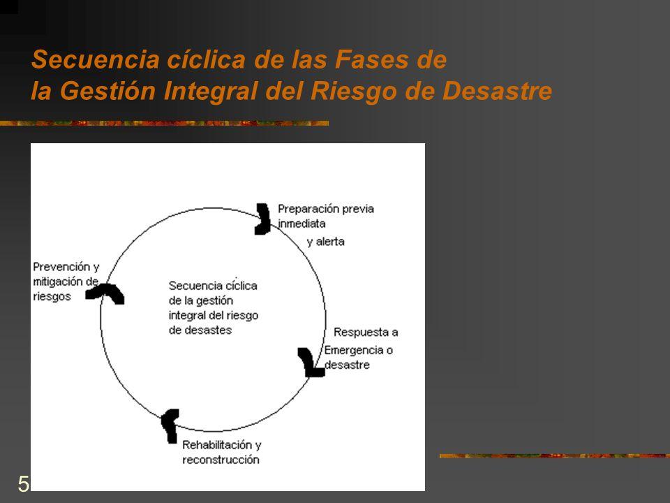5 Secuencia cíclica de las Fases de la Gestión Integral del Riesgo de Desastre