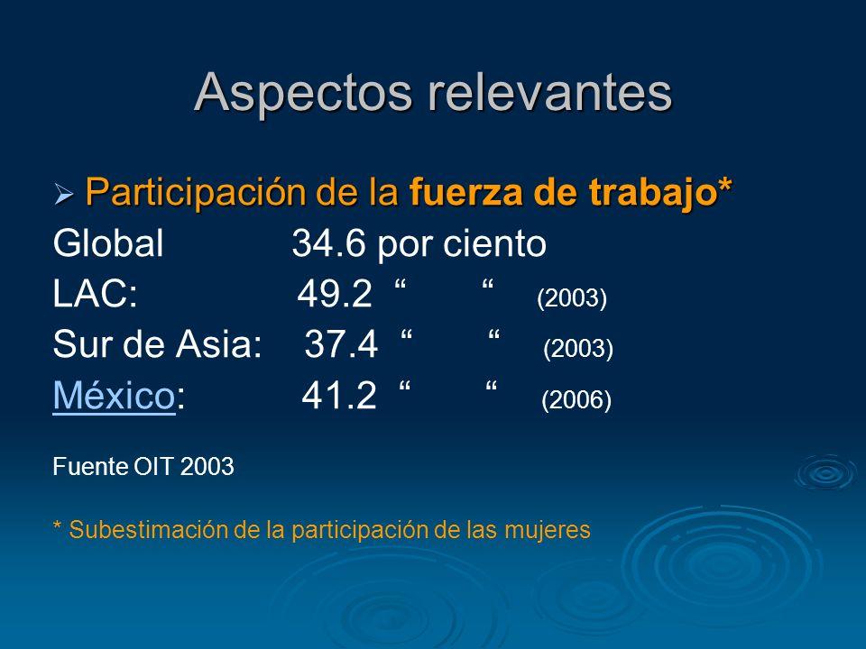 Aspectos relevantes Participación de la fuerza de trabajo* Participación de la fuerza de trabajo* Global 34.6 por ciento LAC: 49.2 (2003) Sur de Asia: 37.4 (2003) MéxicoMéxico: 41.2 (2006) Fuente OIT 2003 * Subestimación de la participación de las mujeres