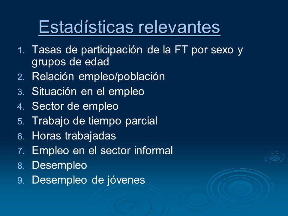 Estadísticas relevantes Estadísticas relevantes 1. 1. Tasas de participación de la FT por sexo y grupos de edad 2. 2. Relación empleo/población 3. 3.
