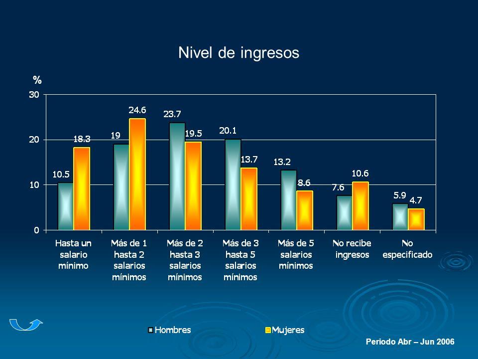 Nivel de ingresos % Periodo Abr – Jun 2006