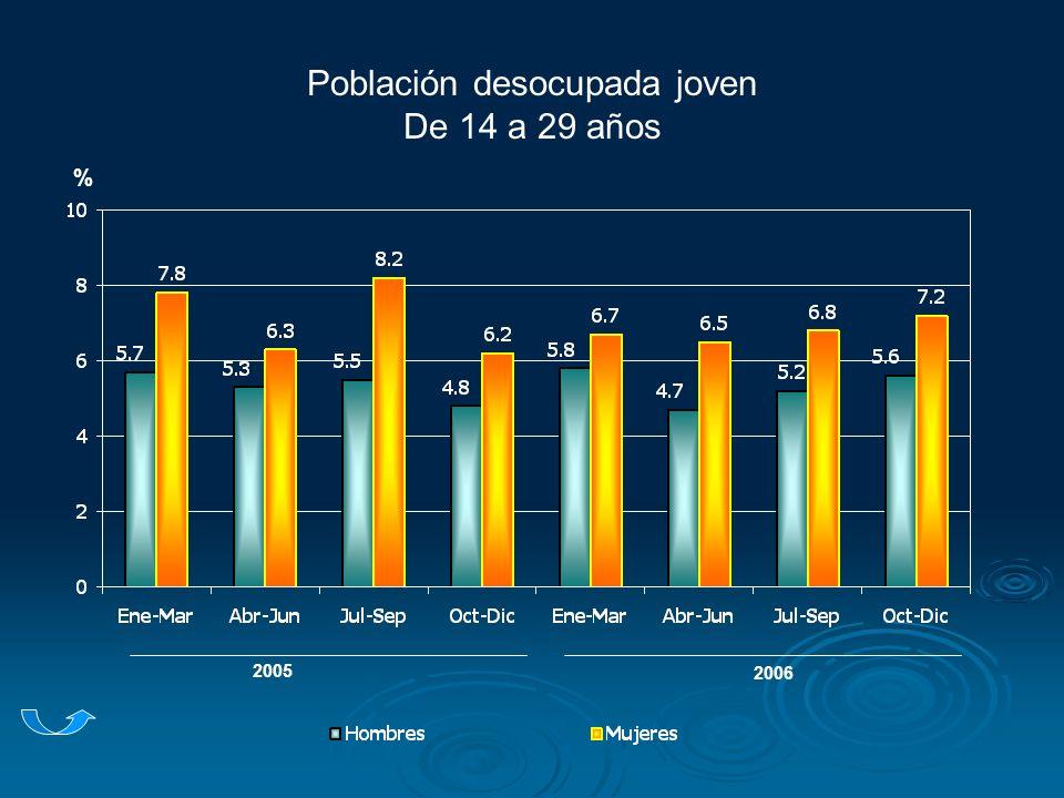 Población desocupada joven De 14 a 29 años % 2005 2006