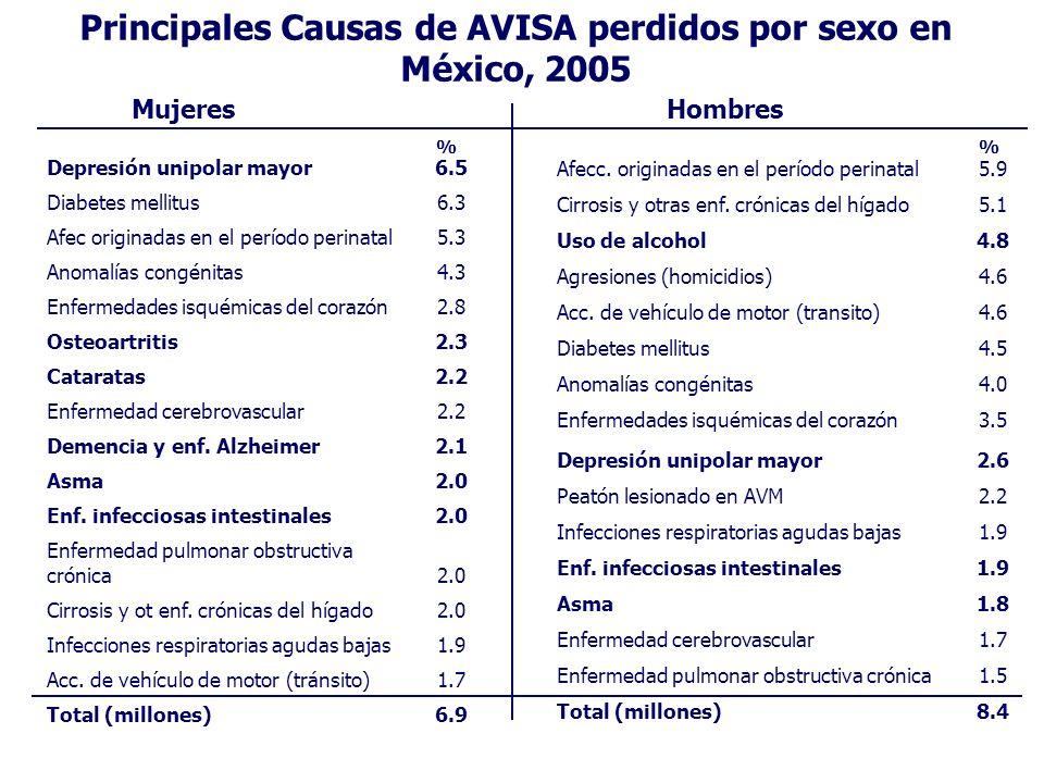 Principales Causas de AVISA perdidos por sexo en México, 2005 Afecc. originadas en el período perinatal5.9 Cirrosis y otras enf. crónicas del hígado5.
