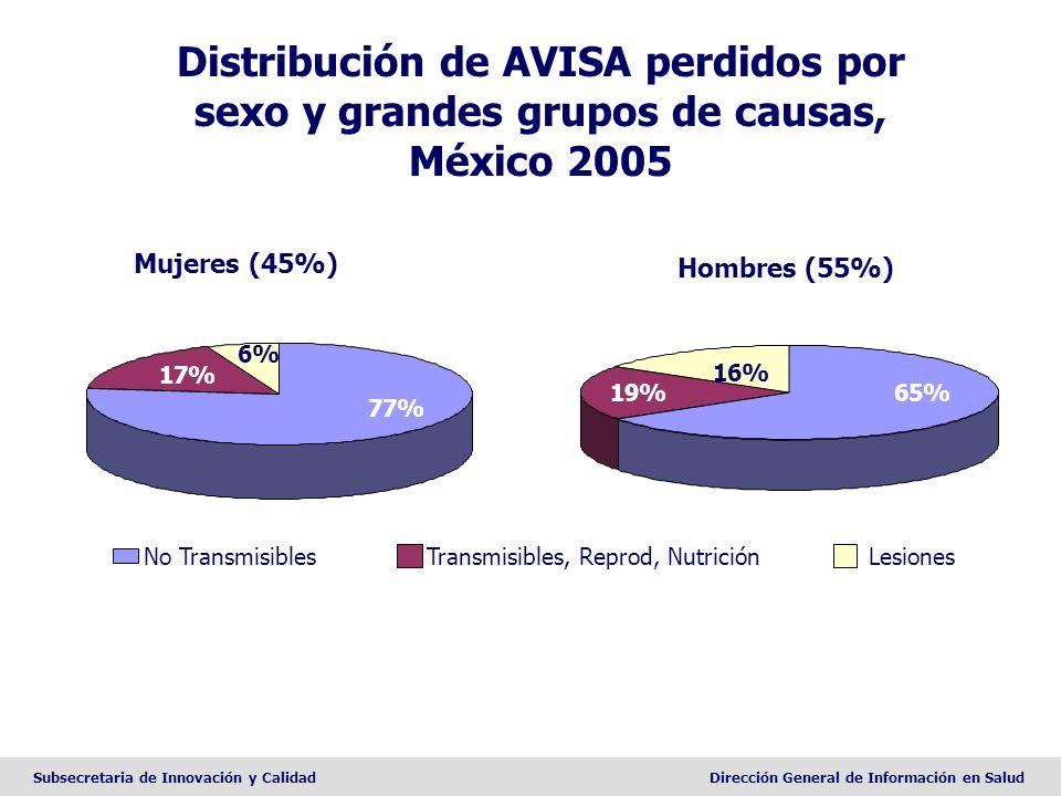 Subsecretaria de Innovación y CalidadDirección General de Información en Salud Distribución de AVISA perdidos por sexo y grandes grupos de causas, Méx