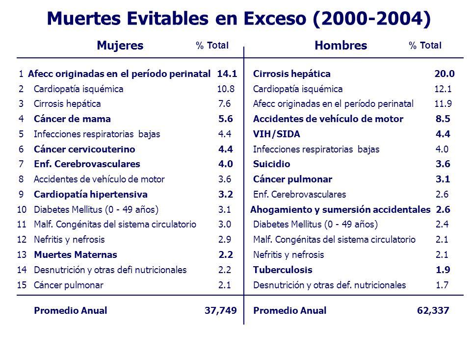Muertes Evitables en Exceso (2000-2004) MujeresHombres % Total 1Afecc originadas en el período perinatal14.1Cirrosis hepática20.0 2Cardiopatía isquémi