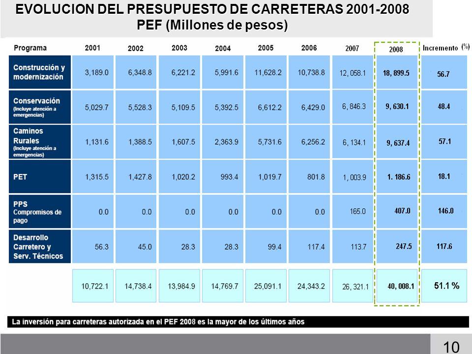 EVOLUCION DEL PRESUPUESTO DE CARRETERAS 2001-2008 PEF (Millones de pesos) 10