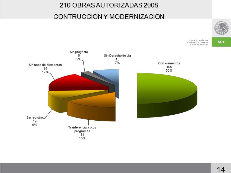 14 210 OBRAS AUTORIZADAS 2008 CONTRUCCION Y MODERNIZACION