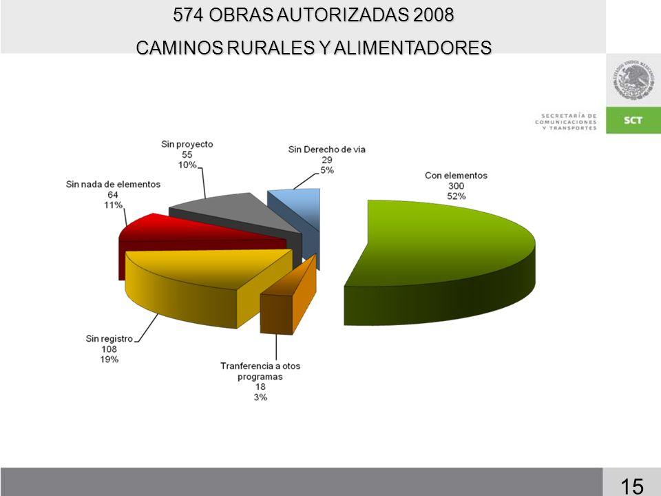 15 574 OBRAS AUTORIZADAS 2008 CAMINOS RURALES Y ALIMENTADORES