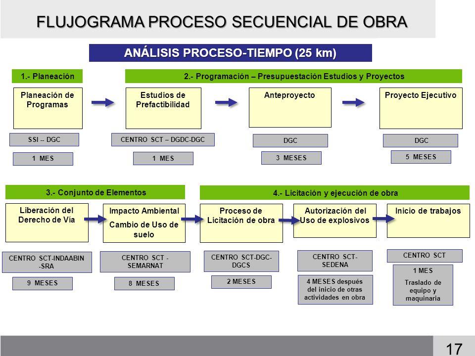 FLUJOGRAMA PROCESO SECUENCIAL DE OBRA 17 …………… …………… …………… Estudios de Prefactibilidad ANÁLISIS PROCESO-TIEMPO (25 km) Anteproyecto Impacto Ambiental