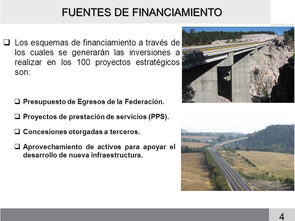 FUENTES DE FINANCIAMIENTO Los esquemas de financiamiento a través de los cuales se generarán las inversiones a realizar en los 100 proyectos estratégi