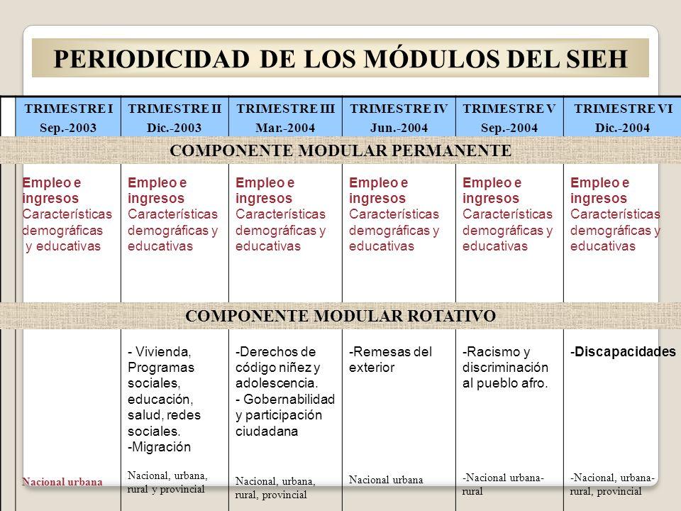 PERIODICIDAD DE LOS MÓDULOS DEL SIEH TRIMESTRE I Sep.-2003 TRIMESTRE II Dic.-2003 TRIMESTRE III Mar.-2004 TRIMESTRE IV Jun.-2004 TRIMESTRE V Sep.-2004