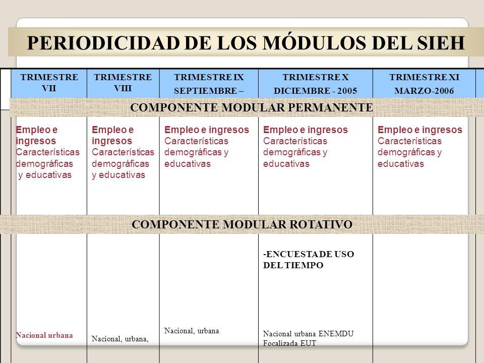 PERIODICIDAD DE LOS MÓDULOS DEL SIEH TRIMESTRE VII MARZO-2005 TRIMESTRE VIII JUNIO - 2005 TRIMESTRE IX SEPTIEMBRE – 2005 TRIMESTRE X DICIEMBRE - 2005