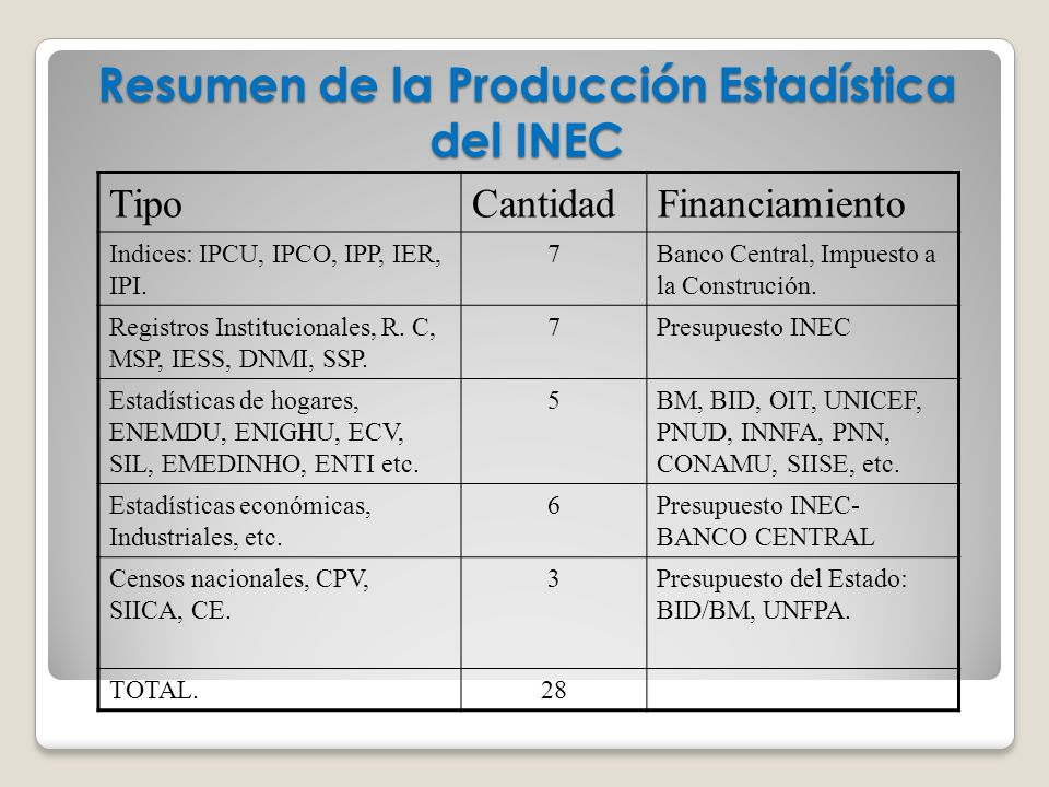 LA MISIÓN DEL INEC: PRODUCIR Y DIFUNDIR INFORMACIÓN ESTADÍSTICA UTIL PARA LA POLÍTICA PÚBLICA ARMONIZACION CONCEPTUAL Y METODOLOGICA ENTRE LAS INSTITUCIONES DEL SISTEMA NACIONAL DE ESTADISTICA SEN INSTITUCIONALIZACION DE LA PRODUCCION ESTADISTICA OFICIAL IMPULSO DE LA POLITICA Y ELABORACIÓN DE UN PLAN NACIONAL DE ESTADISTICA POLITICA DE LIBRE ACCESO A LA INFORMACION QUE PRODUCE EL INEC Y EL SEN COOPERACION TECNICA Y FINANCIERA NACIONAL E INTERNACIONAL DIFUSION POR MEDIOS MAGNETICOS, WEB, ETC.