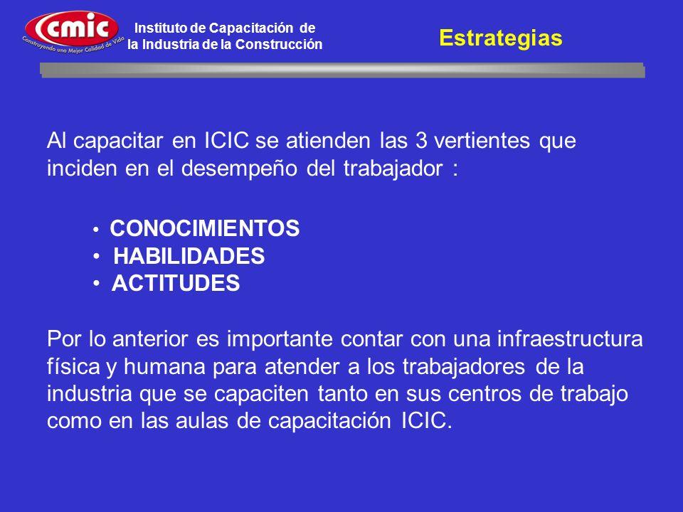 Instituto de Capacitación de la Industria de la Construcción CONOCIMIENTOS HABILIDADES ACTITUDES Al capacitar en ICIC se atienden las 3 vertientes que