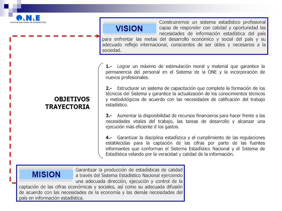 OBJETIVOS TRAYECTORIA VISION MISION
