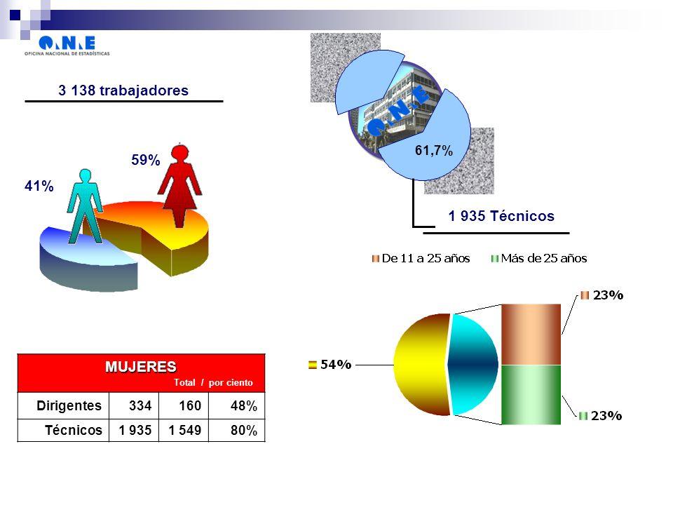 MUJERES Total / por ciento Dirigentes33416048% Técnicos1 9351 54980% 3 138 trabajadores 59% 41% 1 935 Técnicos 61,7%