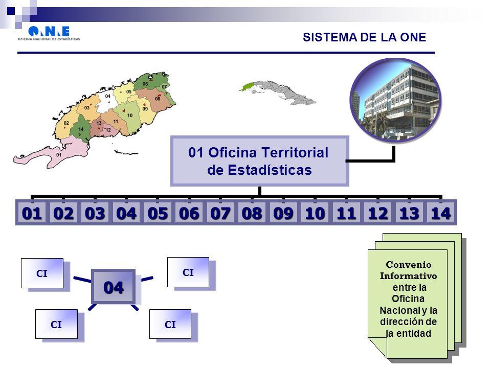 Convenio Informativo entre la Oficina Nacional y la dirección de la entidad SISTEMA DE LA ONE 04