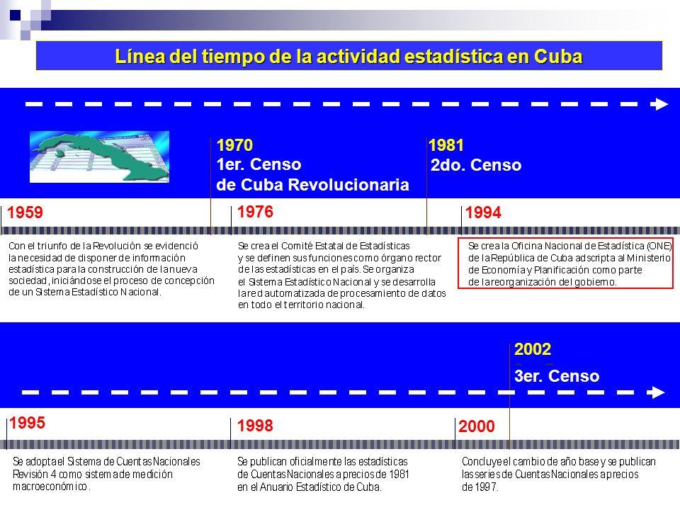 Línea del tiempo de la actividad estadística en Cuba 1er.
