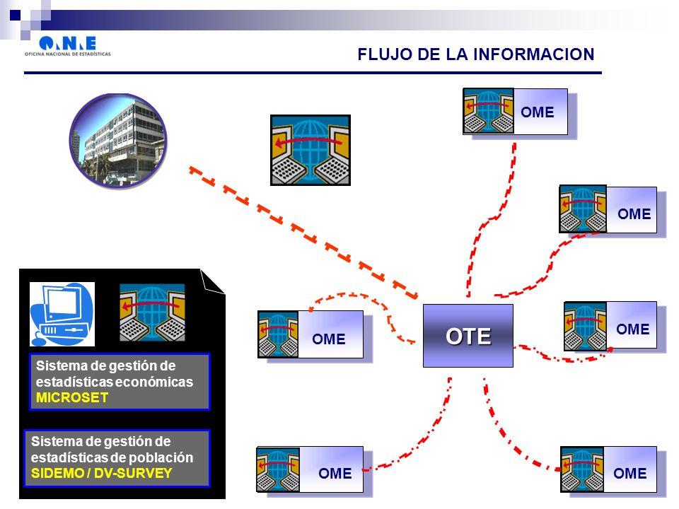 OTE Sistema de gestión de estadísticas económicas MICROSET Sistema de gestión de estadísticas de población SIDEMO / DV-SURVEY