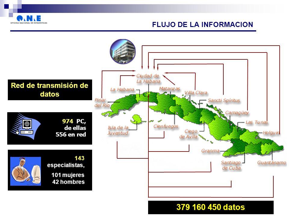 FLUJO DE LA INFORMACION Red de transmisión de datos 974 PC, de ellas 556 en red técnicos en la actividad 379 160 450 datos 143 especialistas, 101 mujeres 42 hombres
