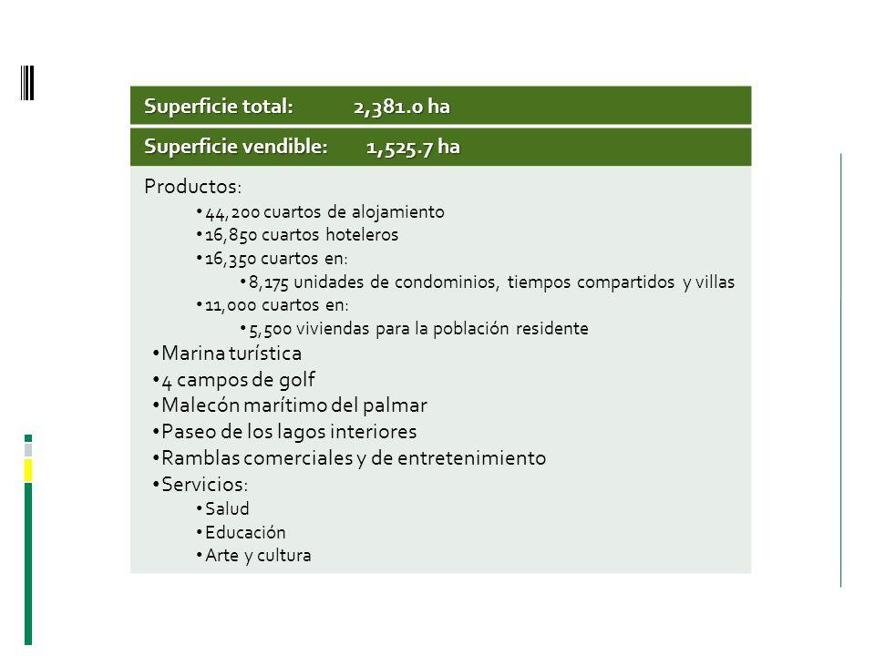 Superficie total: 2,381.0 ha Superficie vendible: 1,525.7 ha Productos: 44,200 cuartos de alojamiento 16,850 cuartos hoteleros 16,350 cuartos en: 8,17