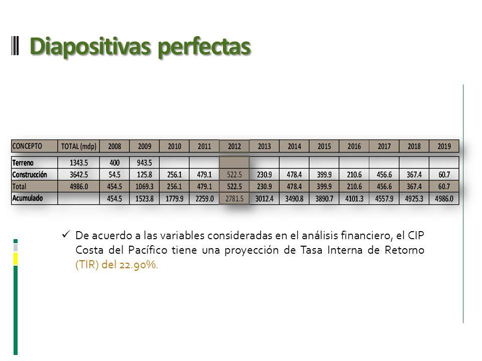 Diapositivas perfectas De acuerdo a las variables consideradas en el análisis financiero, el CIP Costa del Pacífico tiene una proyección de Tasa Inter