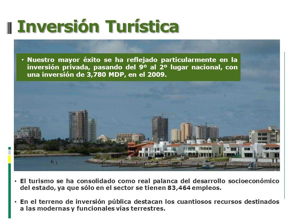Inversión Turística El turismo se ha consolidado como real palanca del desarrollo socioeconómico del estado, ya que sólo en el sector se tienen 83,464