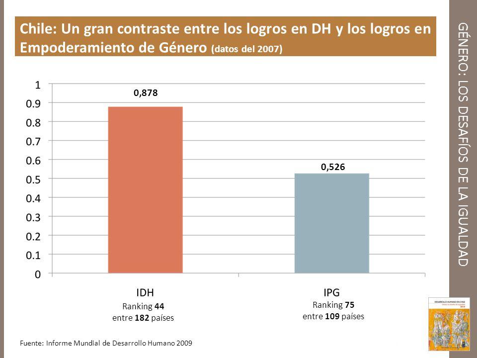 GÉNERO: LOS DESAFÍOS DE LA IGUALDAD Chile: Un gran contraste entre los logros en DH y los logros en Empoderamiento de Género (datos del 2007) Ranking