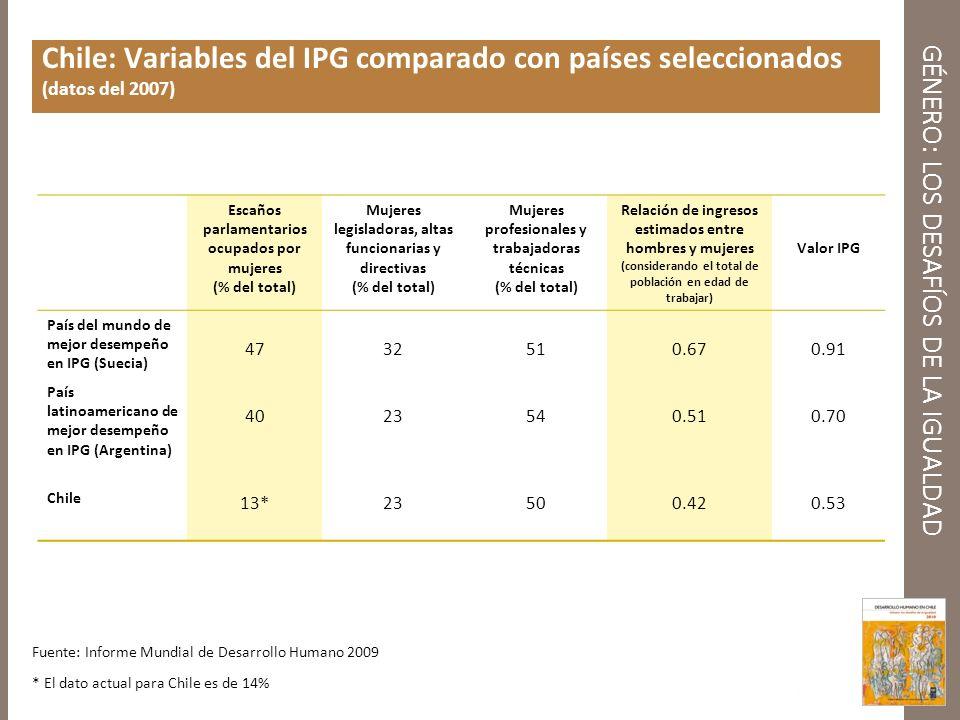GÉNERO: LOS DESAFÍOS DE LA IGUALDAD Chile: Variables del IPG comparado con países seleccionados (datos del 2007) Escaños parlamentarios ocupados por m