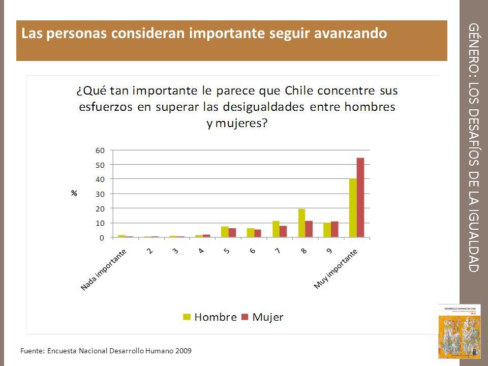 GÉNERO: LOS DESAFÍOS DE LA IGUALDAD Las personas consideran importante seguir avanzando Fuente: Encuesta Nacional Desarrollo Humano 2009