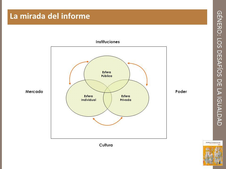 GÉNERO: LOS DESAFÍOS DE LA IGUALDAD La mirada del informe Instituciones Cultura MercadoPoder Esfera Individual Esfera Privada Esfera Pública