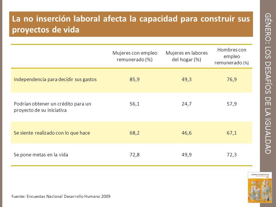 GÉNERO: LOS DESAFÍOS DE LA IGUALDAD La no inserción laboral afecta la capacidad para construir sus proyectos de vida Fuente: Encuestas Nacional Desarr