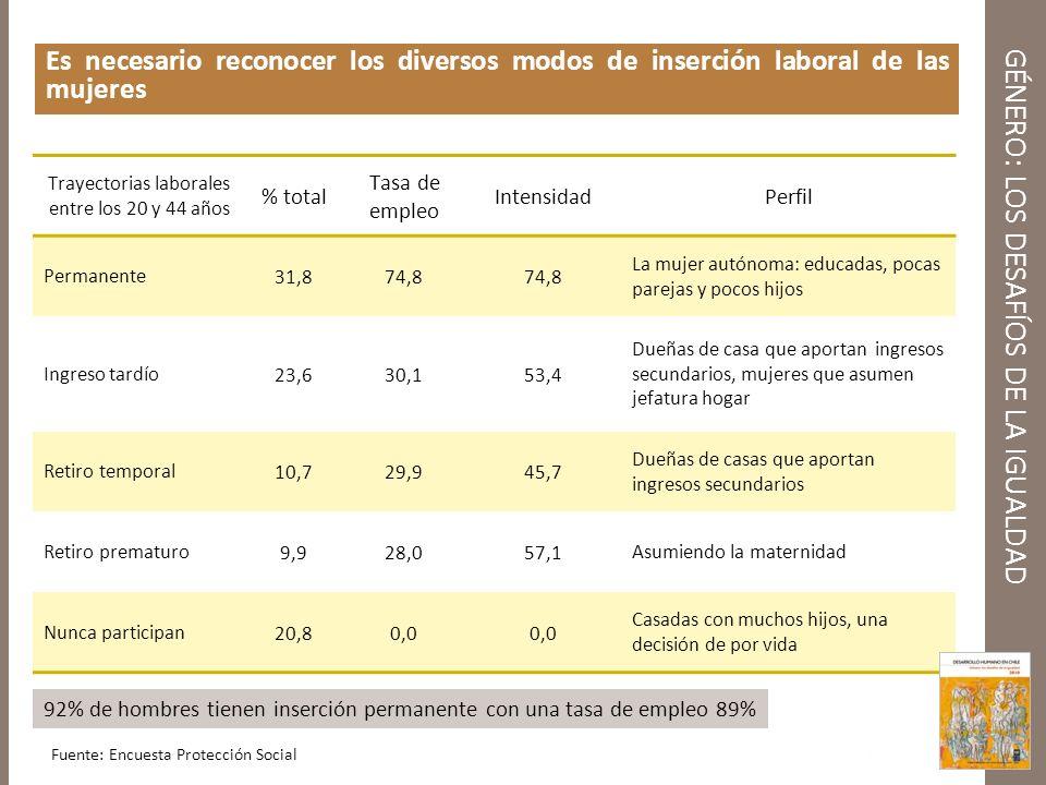 GÉNERO: LOS DESAFÍOS DE LA IGUALDAD Es necesario reconocer los diversos modos de inserción laboral de las mujeres Trayectorias laborales entre los 20