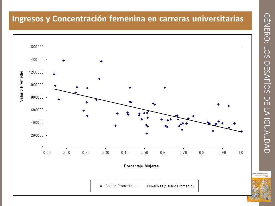 GÉNERO: LOS DESAFÍOS DE LA IGUALDAD Ingresos y Concentración femenina en carreras universitarias