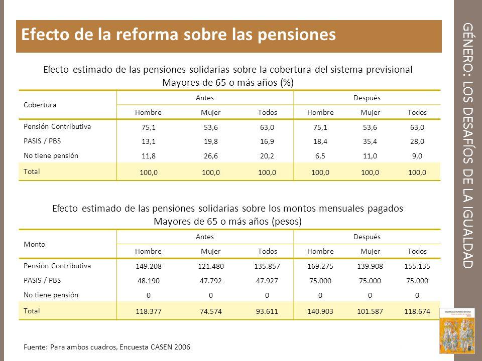 GÉNERO: LOS DESAFÍOS DE LA IGUALDAD Efecto de la reforma sobre las pensiones Cobertura AntesDespués HombreMujerTodosHombreMujerTodos Pensión Contribut