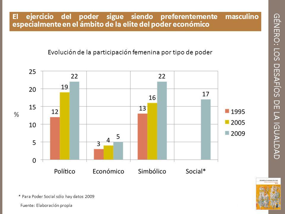 GÉNERO: LOS DESAFÍOS DE LA IGUALDAD El ejercicio del poder sigue siendo preferentemente masculino especialmente en el ámbito de la elite del poder eco
