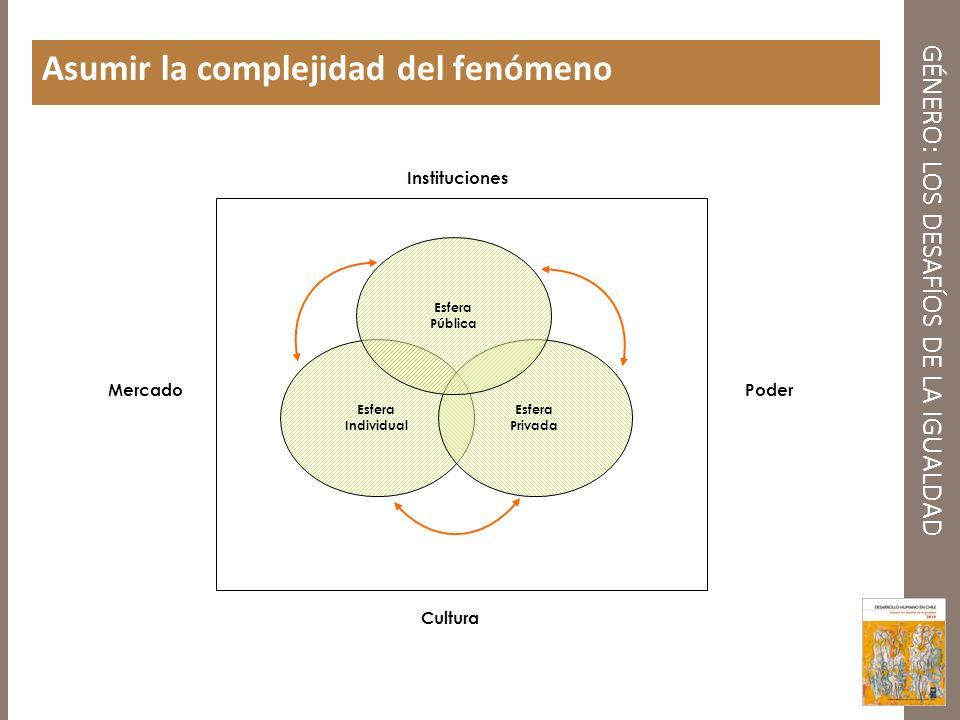 GÉNERO: LOS DESAFÍOS DE LA IGUALDAD Asumir la complejidad del fenómeno Instituciones Cultura MercadoPoder Esfera Individual Esfera Privada Esfera Públ