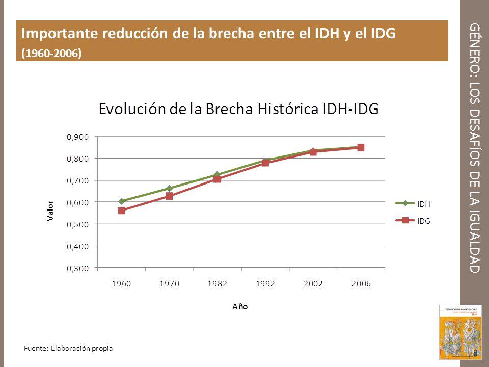 GÉNERO: LOS DESAFÍOS DE LA IGUALDAD Importante reducción de la brecha entre el IDH y el IDG (1960-2006) Fuente: Elaboración propia