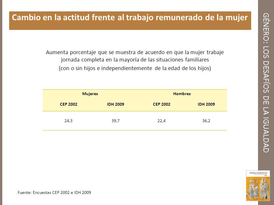 GÉNERO: LOS DESAFÍOS DE LA IGUALDAD Cambio en la actitud frente al trabajo remunerado de la mujer MujeresHombres CEP 2002IDH 2009CEP 2002IDH 2009 24,3