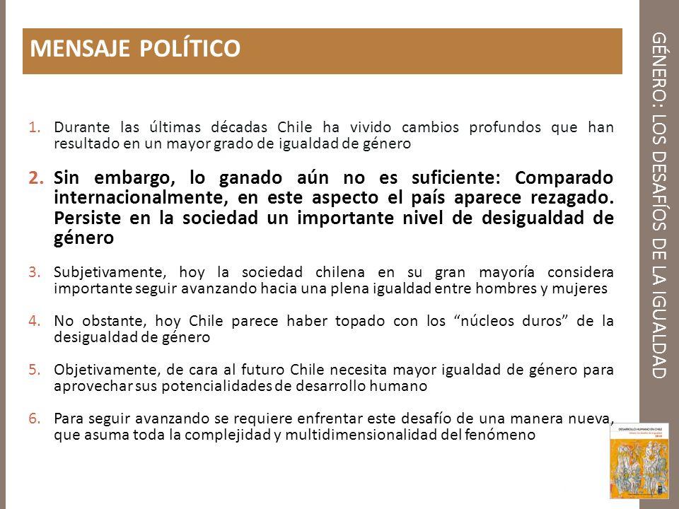 GÉNERO: LOS DESAFÍOS DE LA IGUALDAD Chile: Un gran contraste entre los logros en DH y los logros en Empoderamiento de Género (datos del 2007) Ranking 44 entre 182 países Ranking 75 entre 109 países 0,878 0,526 Fuente: Informe Mundial de Desarrollo Humano 2009